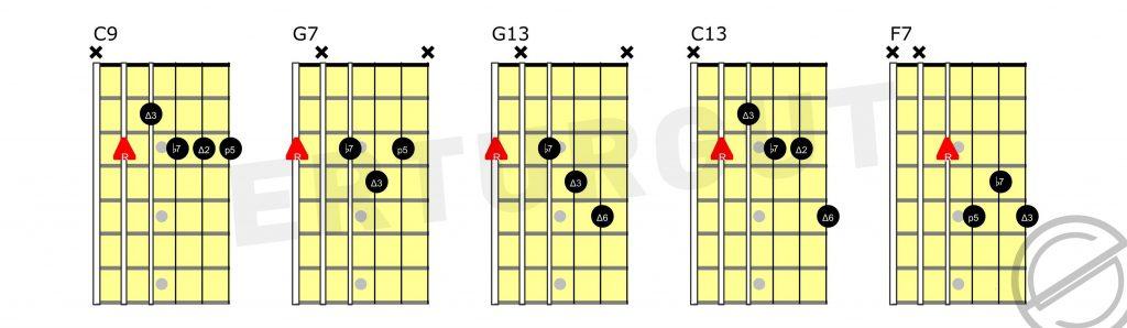 Gitarda 20 Basit Caz Akoru